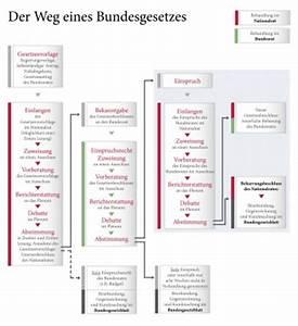 Weg Gesetz Abrechnung : der weg eines bundesgesetzes ~ Themetempest.com Abrechnung