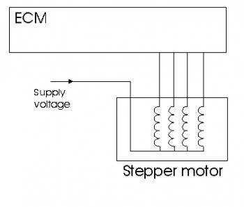 How Test Stepper Motors Pico Technology