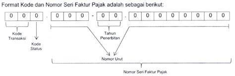 permintaan nomor seri faktur pajak akhir tahun perhatikan pajak indonesia