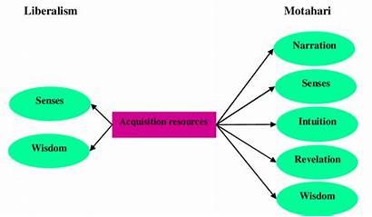 Acquisition Liberalism Knowledge Point Resources Motahari