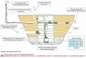 Schema Installation Pompe De Relevage Eaux Usées : calpeda califosse 900 gxrm 10 9 poste de relevage eau claire ~ Carolinahurricanesstore.com Idées de Décoration