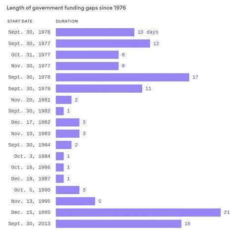 trump  history government shutdown   longest