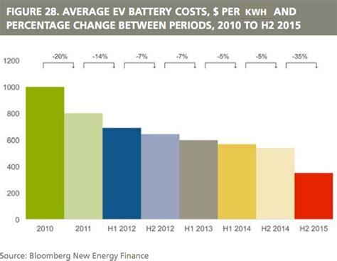 Cost Of Electric Cars by One Dramatic Chart Shows Why Electric Cars Are About To