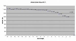 357 Trajectory Chart 44 Magnum Ballistics By The Inch