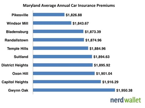 Average Car Insurance In Maryland