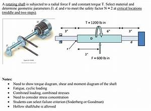 A Rotating Shaft Is Subjected To A Radial Force F