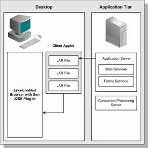 Oracle Application Architecture R12