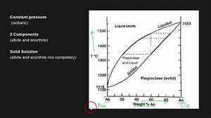 Plagioclase Binary Phase Diagram
