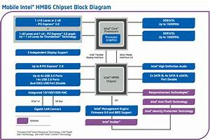 Intel Hm86 Chipset  Faq