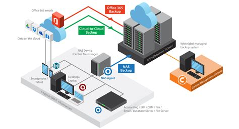 backup small businesses data ahsay