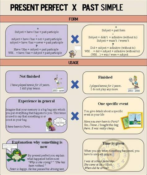 Present Perfect Tense Vs Past Simple Tense  English Learn Site