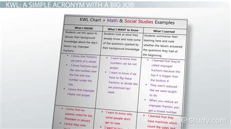 kwl chart  graphic organizer  classroom