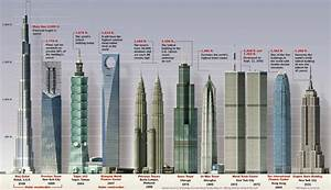 Simple solutions for planet earth and humanity the best for Twin towers how many floors