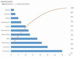 Problem Analysis With Pareto Chart