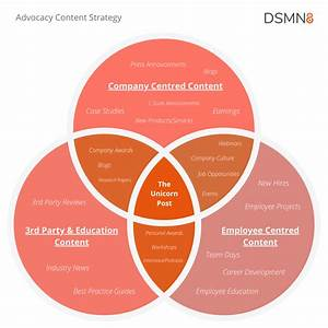 3 Content Must Haves For Employee Advocacy Success