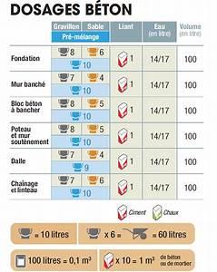 Dosage Beton Pour 1 Sac De Ciment 25 Kg : doser son mortier et son b ton ~ Premium-room.com Idées de Décoration