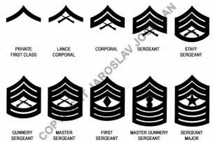 Marine Corps Enlisted Rank Insignia