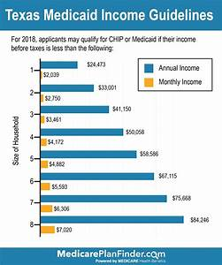 Medicaid Eligibility Income Chart 2018 Texas Medicaid Eligibility And Using Your Texas Benefits