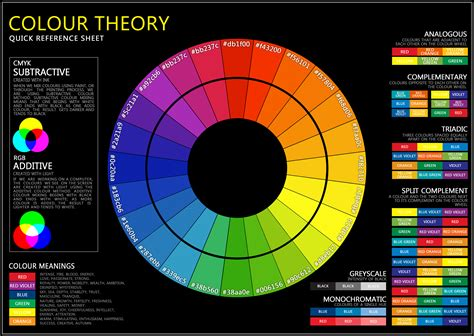 color theory wheel updated version of the colour theory wheel i posted yesterday with corrected colours higher res