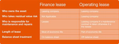 Buying Out Leases