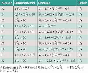 Spitzendurchfluss Berechnen : vr vs nach din1988 werte berechnung formel haustechnikdialog ~ Themetempest.com Abrechnung