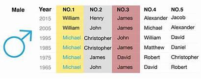 Popular Names Male Washingtonian Dc