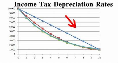 Depreciation Rates Chart Rate Tax Income Act