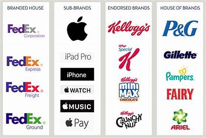 Brand Architecture Strategy Brands Sub Examples Branding