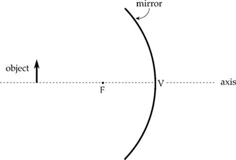 optics ap physics  exam