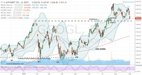 googl stock  win win options strategy  alphabet stock investorplace