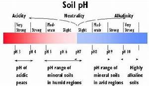 Soil Ph  U2013 Ndsu Soil Health