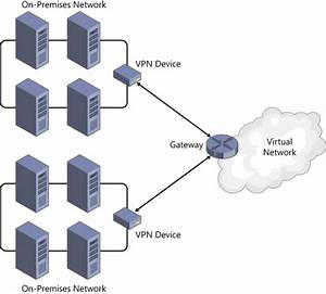 Design Microsoft Azure Infrastructure And Networking