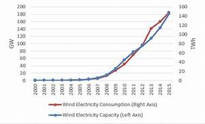 China's renewable energy revolution - can it save the world?