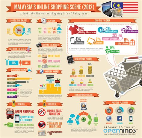 picture 1 of bridging grads malaysia e commerce infographic