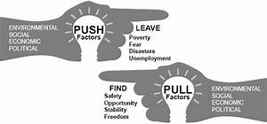 Push and Pull factors of Urbanization for Kids