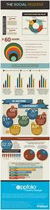 """The """"Social Resident"""" Infographic"""