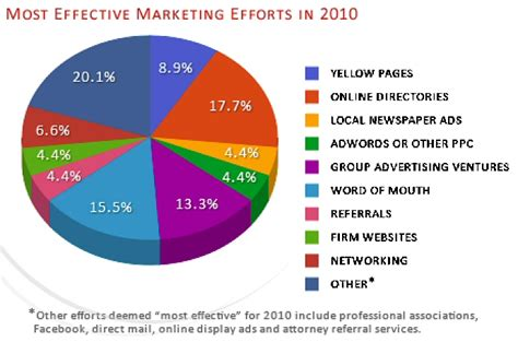 Marketing Firm by Larry Bodine Marketing March 2011