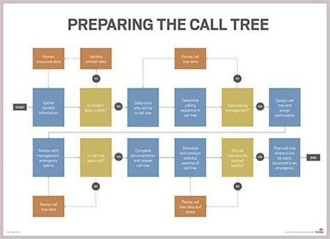 How Do I Design And Initiate A Call Tree Procedure?