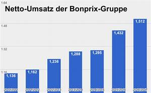 Bonprix Online Shop Deutschland : attraktiver markt bonprix expandiert nach norwegen e commerce f r entscheider ~ Bigdaddyawards.com Haus und Dekorationen