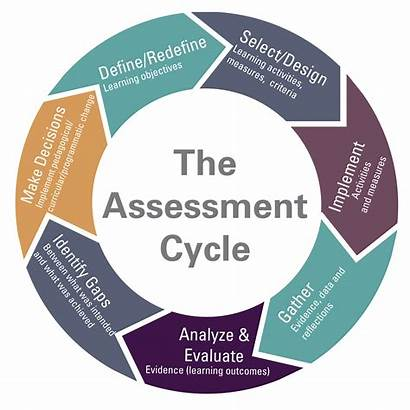 Assessment Cycle Learning Teaching Process Student Truman