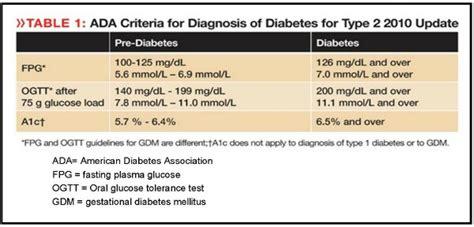 normal blood sugars   antibody tests