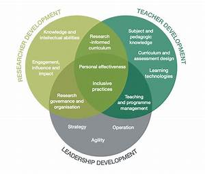 Academic Development Framework