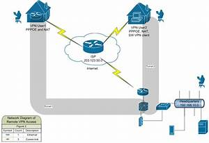 Virtual Private Network  Vpn    Computer Networks