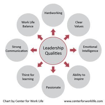 leadership qualities driverlayer search engine