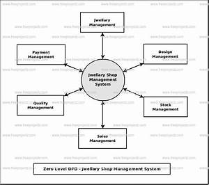 Jwellary Shop Management System Dataflow Diagram  Dfd