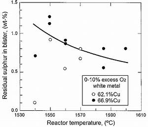 Residual Sulfur In The Blister Copper As A Function Of The