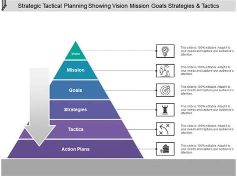 strategic tactical planning showing vision mission goals