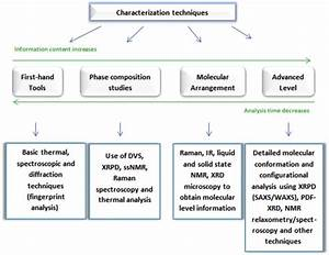 Polymeric Amorphous Solid Dispersions  A Review Of Amorphization  Crystallization  Stabilization