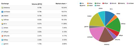 Displaying page 1 out of 1 pages. Accused Crypto Exchange Bitfinex Moves 16% of Bitcoin (BTC ...