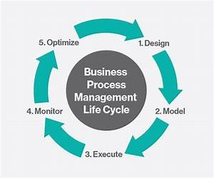 The Digital Effect On The Bpm Lifecycle